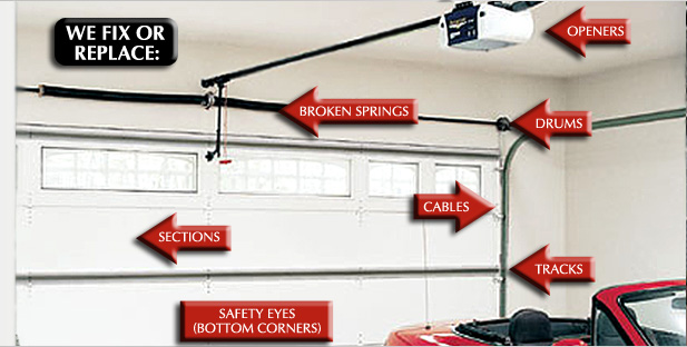 Garage door parts overhead garage door parts repair for Garage gate repair